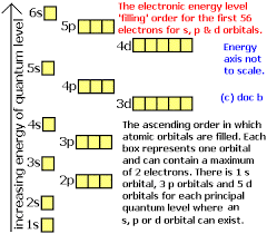 Electronic Configuration Chart Of Elements Electron Configurations How To Write Out The S P D F
