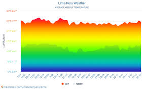 Lima Peru Climate Chart Lima Peru Weather 2020 Climate And Weather In Lima The