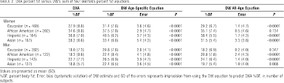 Table 2 From Predicting Fat Percent By Skinfolds In Racial