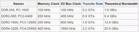 Computer Bus Speed Chart What Is The Difference Between Ddr Ddr2 Ddr3 And Ddr4 Ram