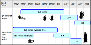 introduction to panasonic co2 compressor series industrial list of lineup