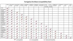 Fertigation Compatibility Chart Using Soluble Fertilizer 2 Days Later Pitchcare Forum
