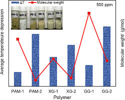 Asap Phase Equilibrium Of Methane Hydrate In Aqueous
