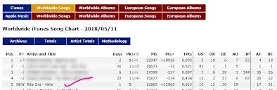 Worldwide Chart Icon Rita Ora Girls Ft Cardi Charli
