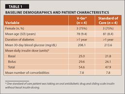 Insulin Comparison Chart 2017 Pdf A Retrospective Chart Review Of Two Different Insulin