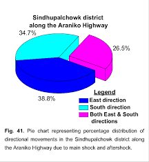 Earthquake Pie Chart Pie Chart Representing Percentage Distribution Of