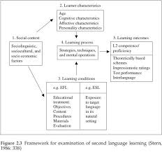 Vocabulary Learning Strategies And Foreign Language