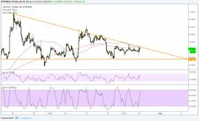 Ltcusd Technical Analysis Descending Triangle Ready To