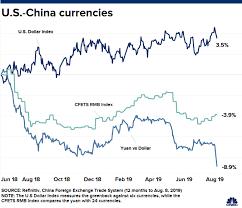 Rmb To Hkd Chart Yuan Peoples Bank Of China Sets Rmb Midpoint At 7 0326 Per
