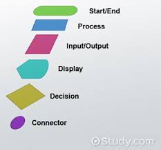 End Of Process Flow Chart Symbol Flowchart Symbols In Programming Definition Functions