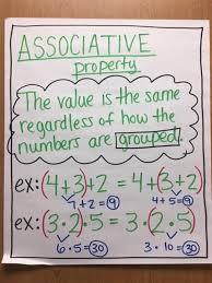 Properties Of Multiplication Anchor Chart Kalinec Jennifer Math Anchor Charts