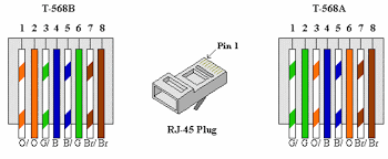 data termination diagrams rj11 jack wiring wiring diagrams Data Wiring Diagram data cable wiring diagram data termination diagrams how to wire your house with cat5e or cat6 data cable wiring diagram