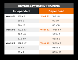 The Reverse Pyramid Training Guide Leangains
