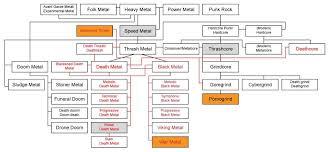 Metal Map Power Metal Thrash Metal Death Metal