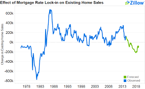 mortgage rate charts why rising mortgage rates could mean falling home sales zillow