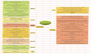 insights mindmaps women in n dom struggle and women s women in n dom struggle yojana sep 2016