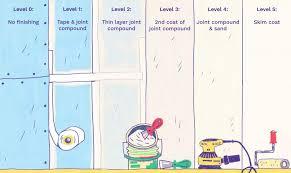 explaining drywall finish levels