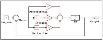 pid control block diagram ireleast info pid control block diagram the wiring diagram wiring block