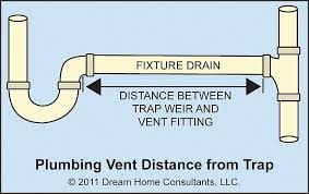 fixture drains vent distance from trap