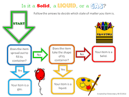 Organization Of Matter Flow Chart June Learning Tool Giveaway States Of Matter Flowchart