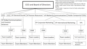 General Dynamics Org Chart Common Organizational Structures Boundless Management
