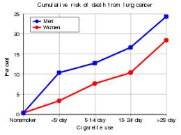Stage 4 Lung Cancer Survival Rate Lung Cancer Wikipedia