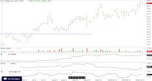 The Wyckoff Wave Trading Sideways Wyckoff Stock Market