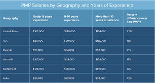 2017 Comparison Of Pmp Salary Sources And Surveys Smartsheet