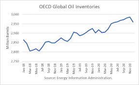 Eia Oil Inventory Chart World Oil Supply And Price Outlook August 2019 Ino Com