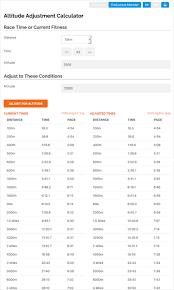 Average Walking Speed By Age Chart 43 True Half Marathon Pace Chart Min Per Km