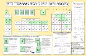 periodic table for biologists ao printable version png 3mb last