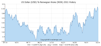 Us Dollar Usd To Norwegian Krone Nok History Foreign