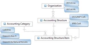 Modeling The Chart Of Accounts
