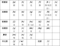 He created his own phonetic system for the pronunciation of chinese characters. Pronunciation Of Chinese Homophony Page 6 Line 17qq Com