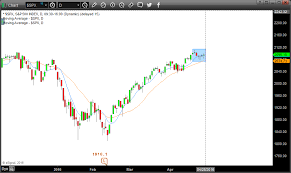 S P 500 Index Interactive Chart Trade Setups That Work