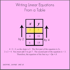 writing linear equations can still be simple no matter what information is provided just follow the steps above and you will be able to write a linear