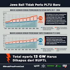 Plan low interest rates and bank profits future! Sengatan Kerugian Proyek Pltu Pltu Batubara Yang Merugikan Uang Rakyat Walhi