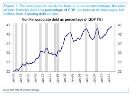 More On The Corporate Debt Crisis Seeking Alpha