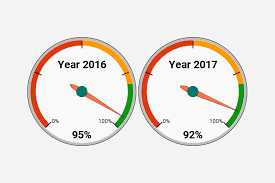 How To Create Gauge Chart In Google Sheets Example With Images