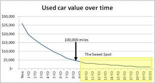 Car Price Depreciation Chart How I Spent Less Than 8k On Cars In 17 Years Of Commuting