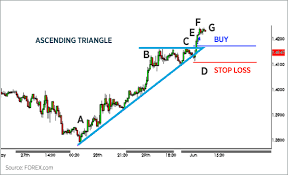 Triangle Chart Formation Trading Chart Patterns Forex Com