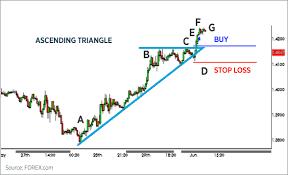 Forex Chart Patterns Trading Chart Patterns Forex Com