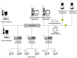 Реферат Системы цифрового видеонаблюдения при организации  Видеосигналы от телевизионных камер установленных в локальных зонах наблюдения поступают на локальные видео серверы к каждому локальному видео серверу
