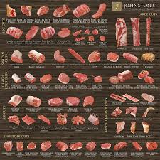 Lean Cuts Of Pork Chart Pork Johnstons