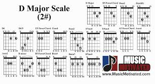 Pentatonic Scale Guitar Chart D Pentatonic Scale Charts For Guitar And Bass