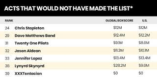 Who Are The Highest Paid Musicians Top 40 Money Makers 2018