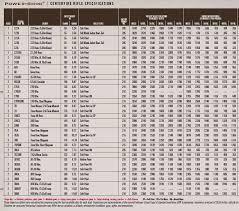 78 Veracious Ammo Chart