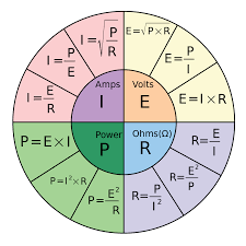 Ohms Law Chart File Ohms Law Pie Chart Svg Wikimedia Commons