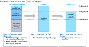 Example Of Unit Price Economic Value To The Customer Wikipedia