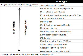 Investment Diversification Chart Understand The Benefits Of A Diversified Mutual Fund